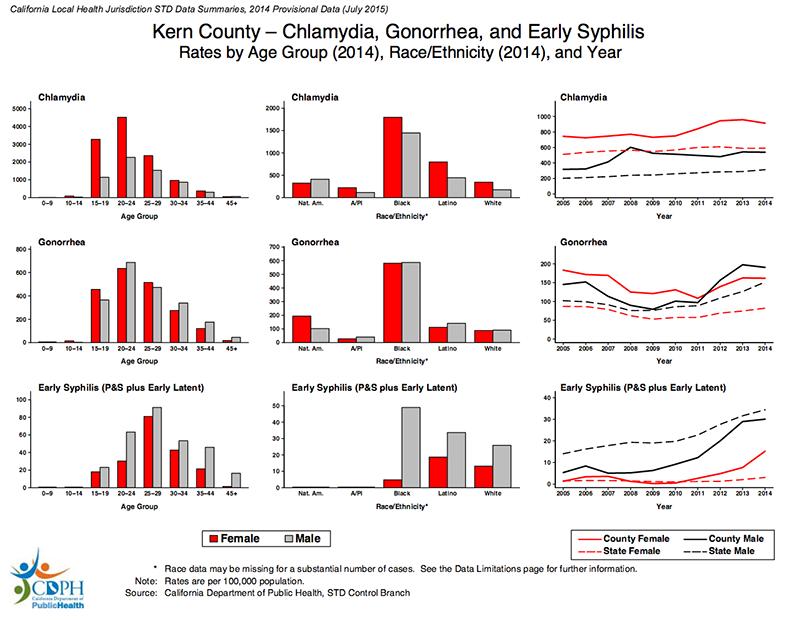 STD Testing for Bakersfield, CA Kern County
