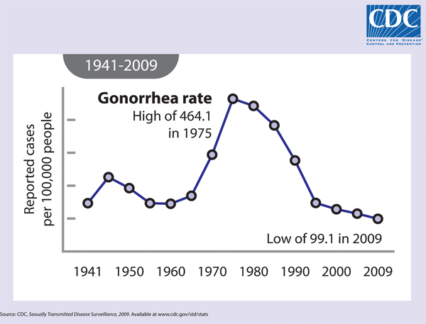 Gonorrhea Rate 1941-2009