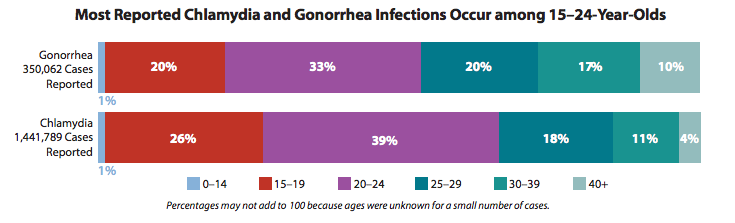cdc-chlamydia-gonorrhea-infections-15-24-year-olds-valley-std