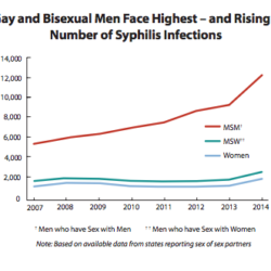Syphilis Rates are Increasing in Gay and Bisexual Young Men