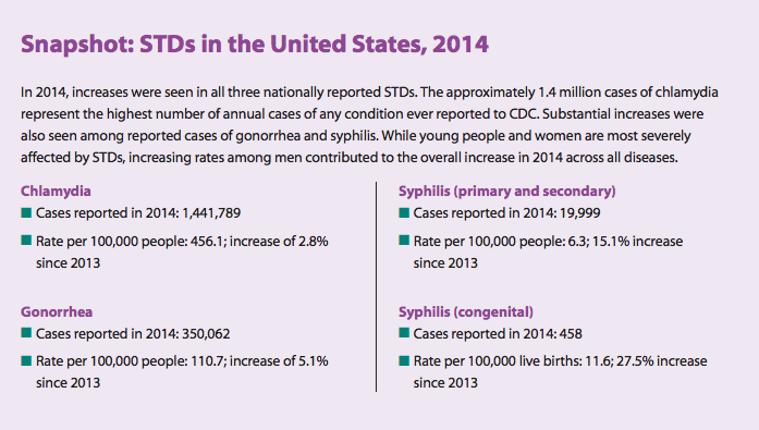 CDC STD Recommendations