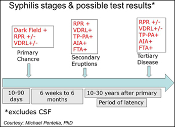 Syphilis-testing-sequence