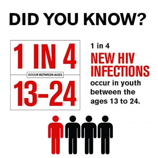 HIV Testing Selma, CA